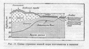 Отметьте на схеме строения дна океана место где происходит